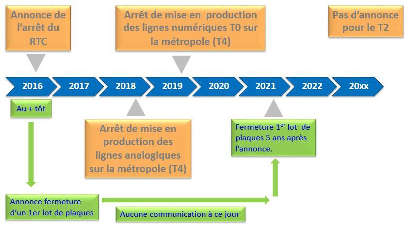 schema-arret-programme-du-rtc